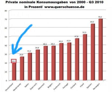 http://www.corsafan.de/bilder/eu-konsum_2000-2010.jpg